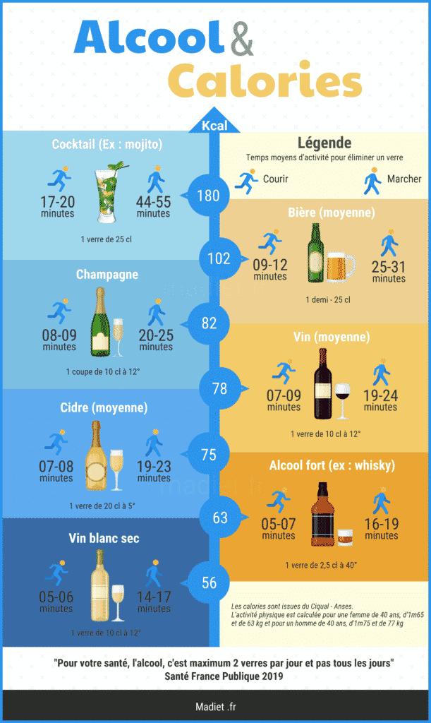 Calories dans les boissons alcoolisées. Temps d'activité physique pour éliminer.