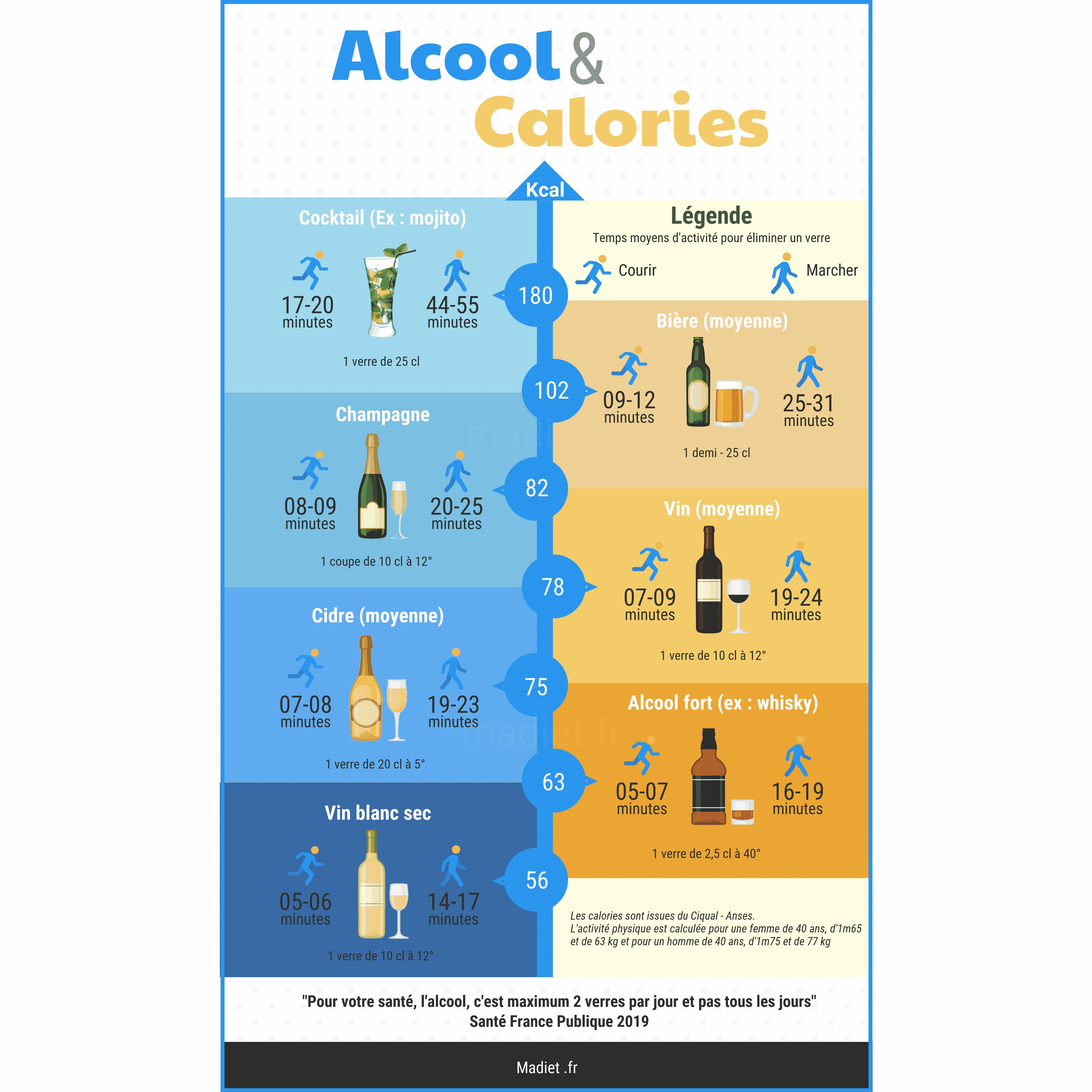 Calories des boissons alcoolisées
