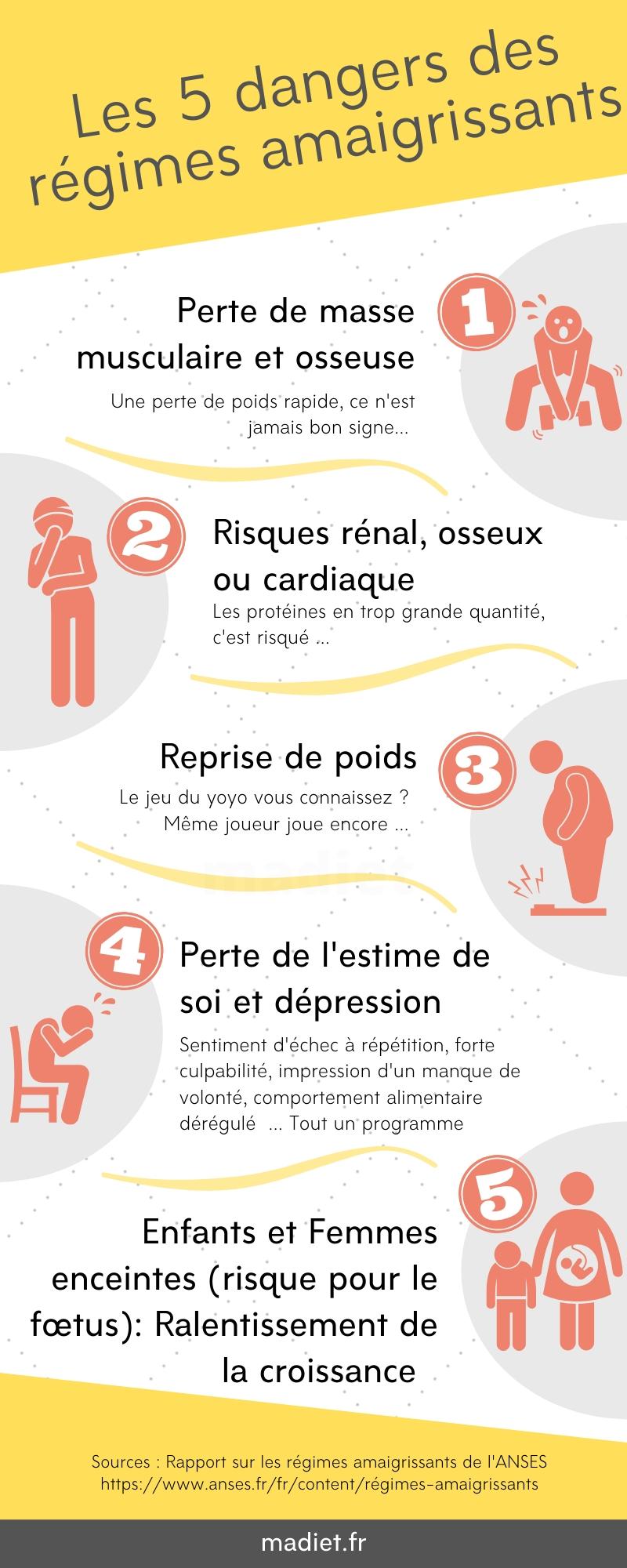 Infographie : Dangers des régimes amaigrissants
